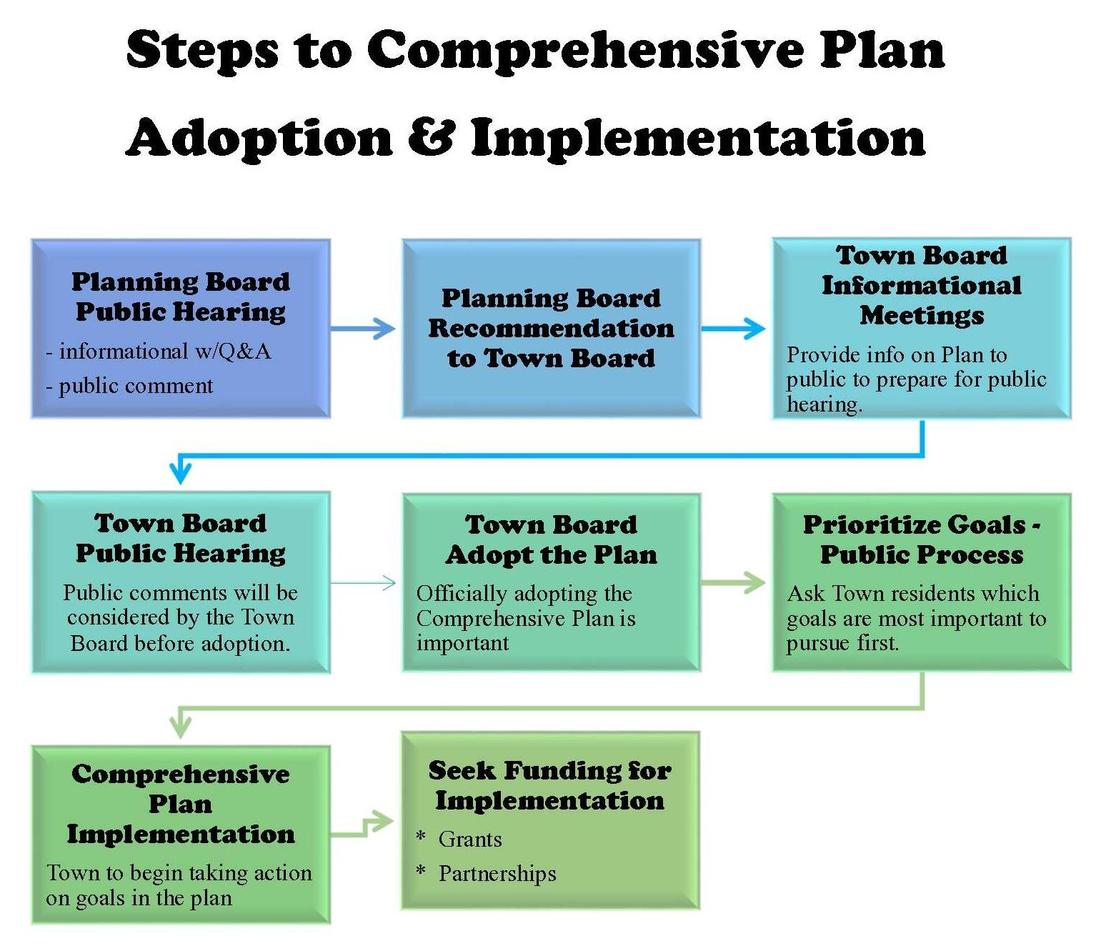 Southold Town Comprehensive Plan Process Graphic